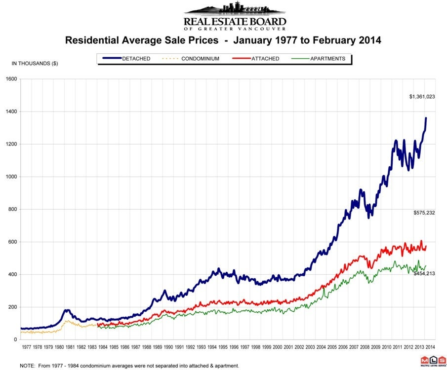 Residential Average Sale Price RASP February 2014 Real Estate Vancouver Chris Frederickson