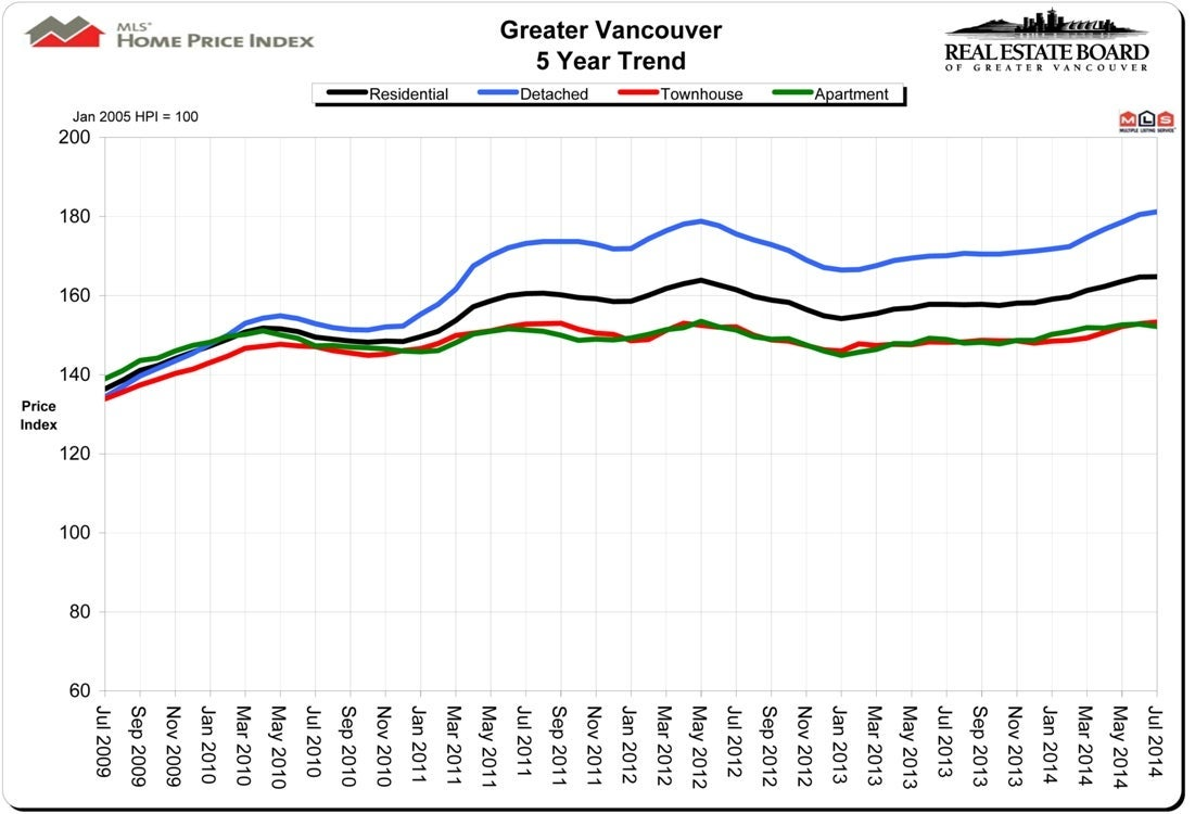Home Price Index HPI July 2014 Real Estate Vancouver Chris Frederickson