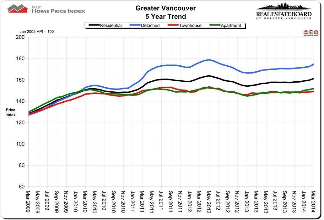 Home Price Index HPI Vancouver Real Estate March 2014 Chris Frederickson