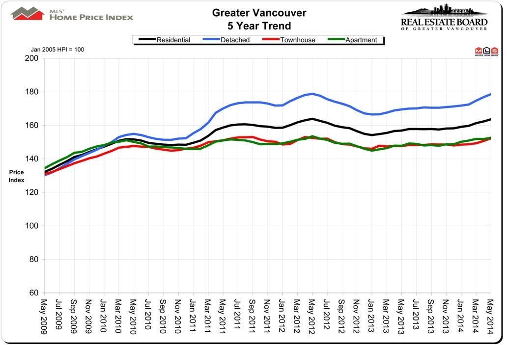 Home Price Index HPI May 2014 Vancouver Real Estate Chris Frederickson