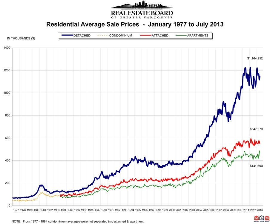Residential Average Sale Price July 2013 Real Estate Board Greater Vancouver Chris Frederickson