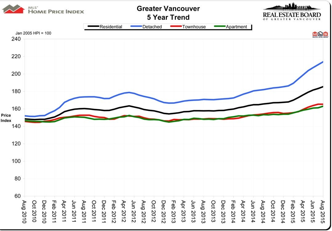 Home Price Index HPI August 2015 Real Estate Vancouver Chris Frederickson