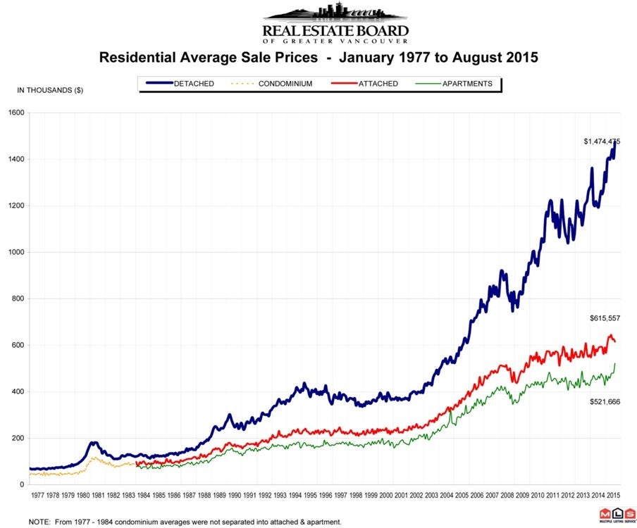 Residential Average Sale Prices RASP August 2015 Real Estate Vancouver Chris Frederickson