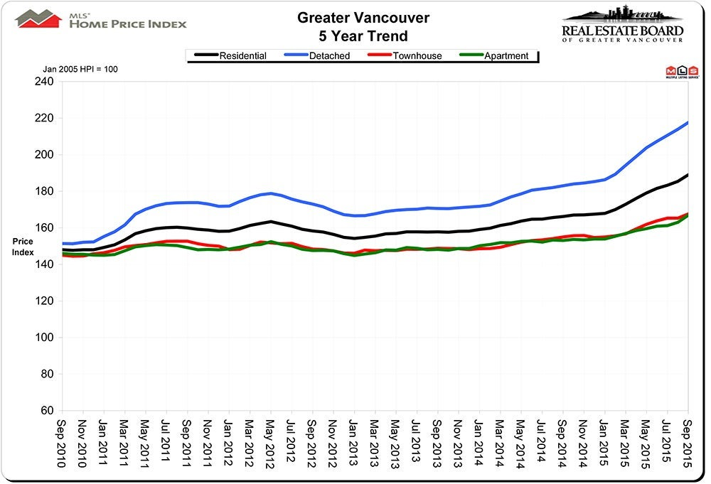 Home Price Index HPI Real Estate Vancouver Chris Frederickson