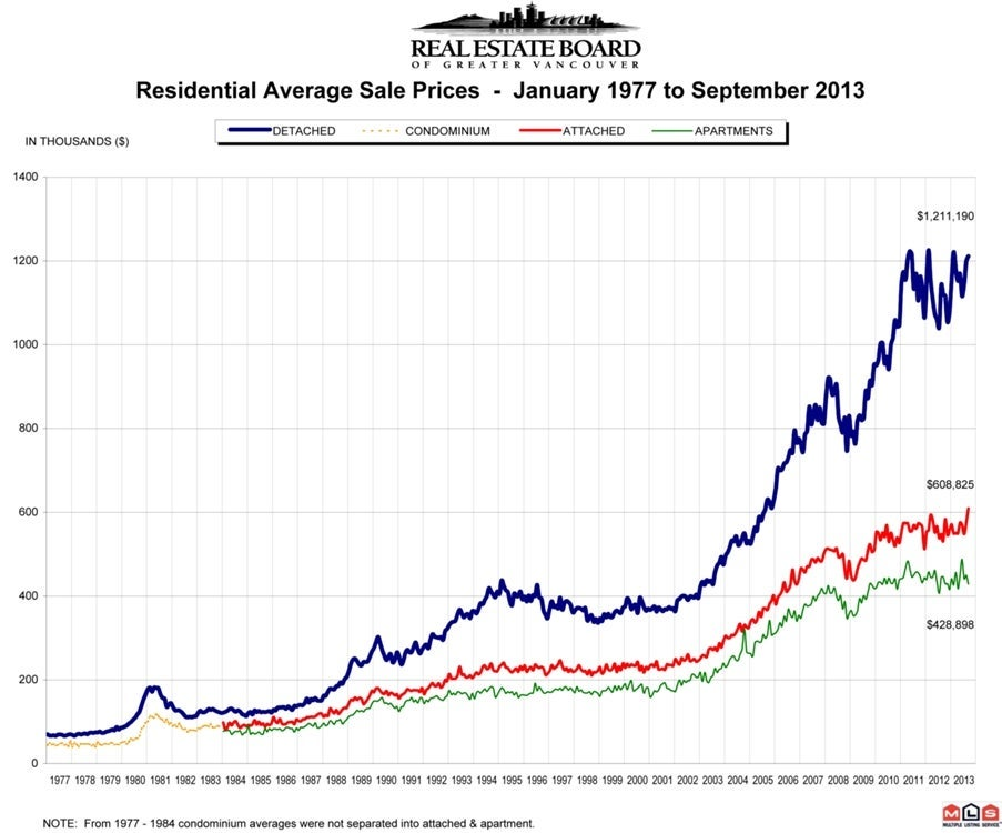 Residential Average Sale Price September 2013 Real Estate Vancouver Chris Frederickson