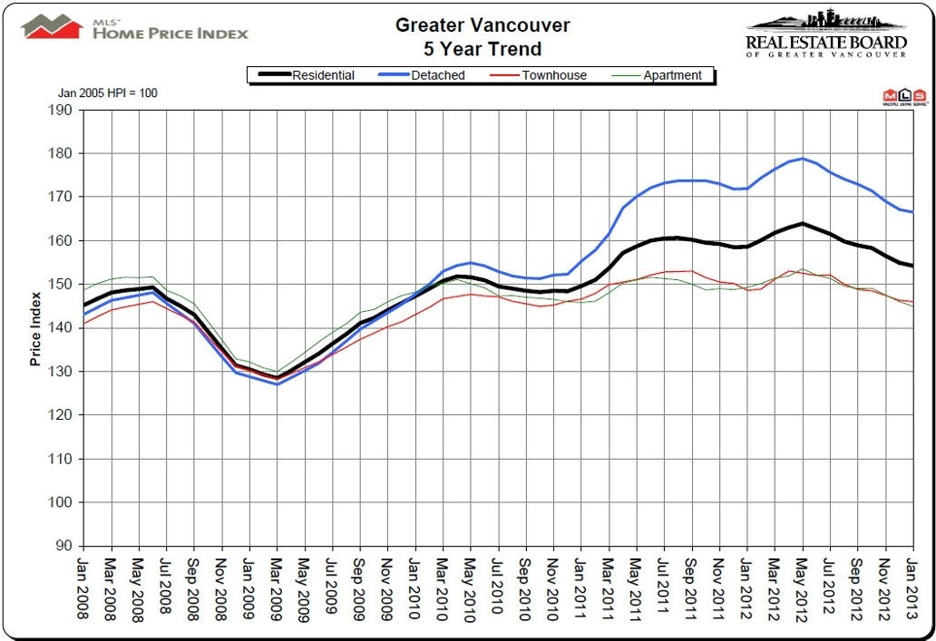 January 2013 House Price Index HPI Vancouver