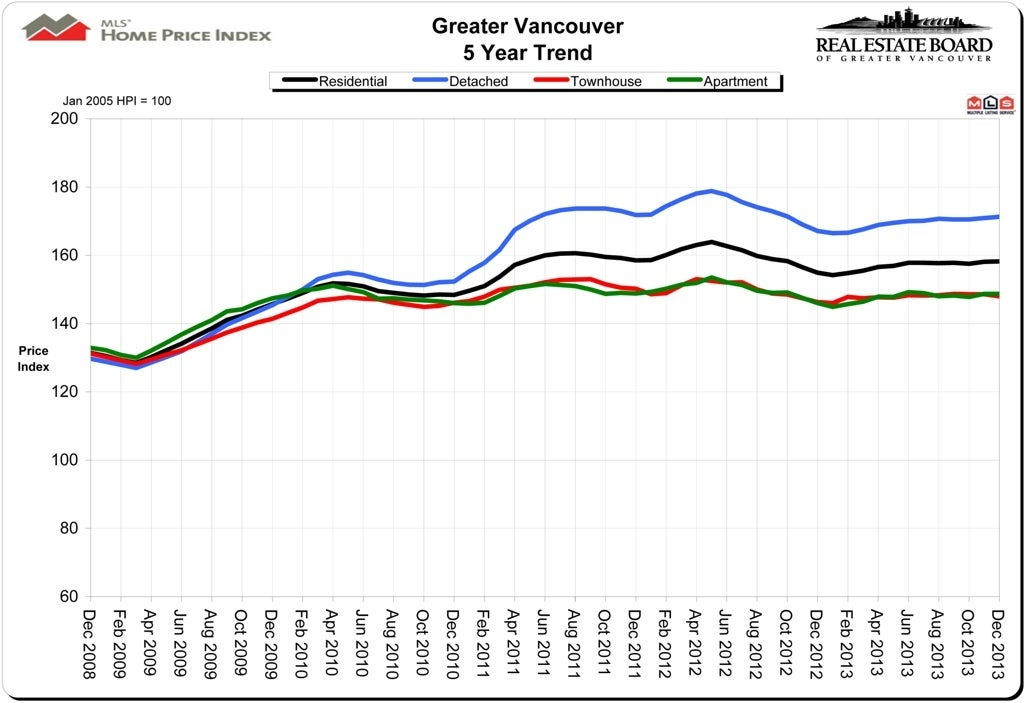 HPI Home Price Index December 2013 Vancouver Real Estate Chris Frederickson