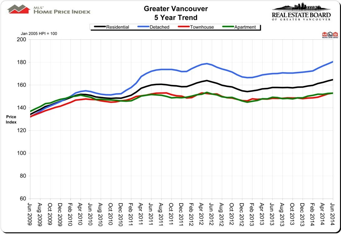 Home Price Index HPI June 2014 Real Estate Vancouver Chris Frederickson