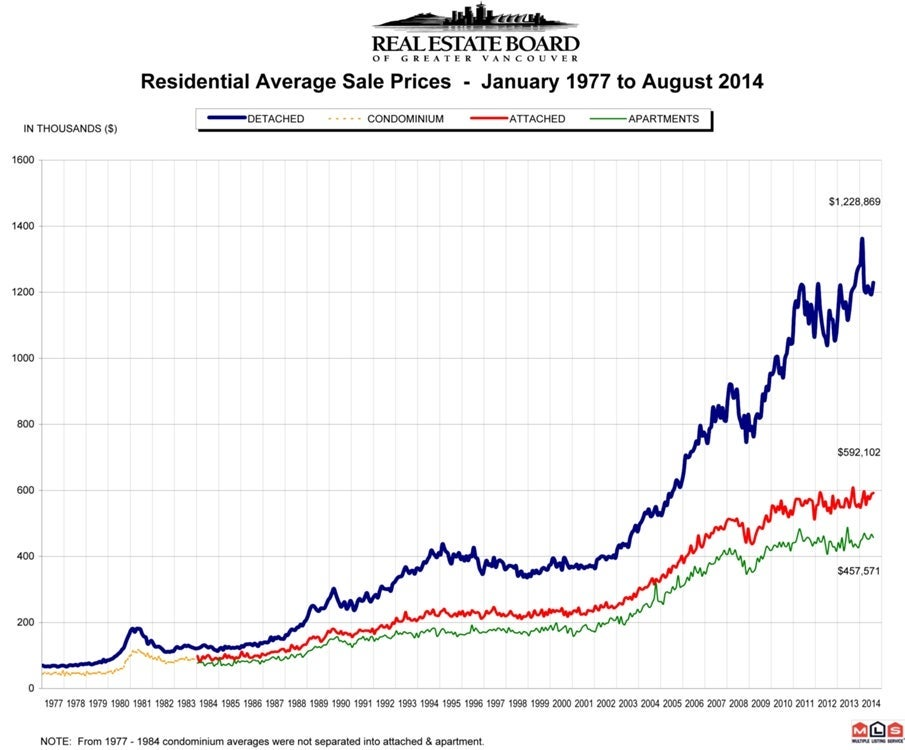 Residential Averag Sale Price RASP Real Estate Vancouver August 2014 Chris Frederickson