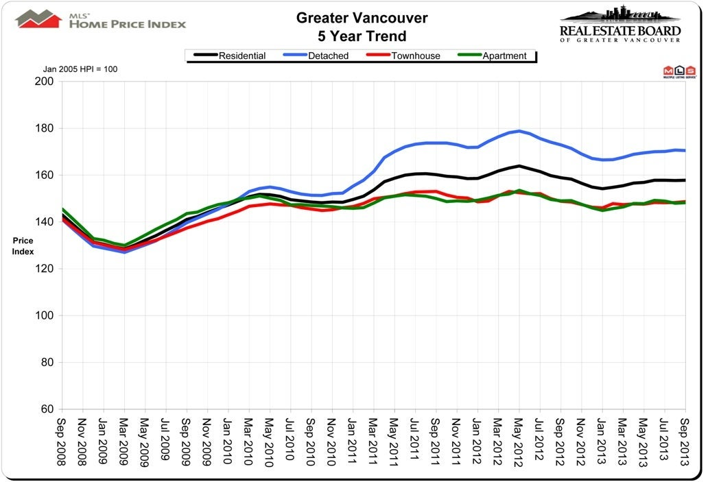 September 2013 Housing Price Index HPI Real Estate Vancouver Chris Frederickson