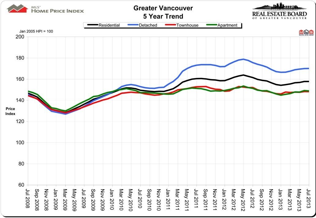 Home Price Index HPI July 2013 Real Estate Board Greater Vancouver Chris Frederickson