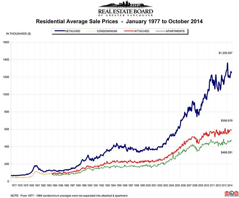 Residential Average Sale Price RASP October 2014 Real Estate Market Vancouver Statistics Chris Frederickson