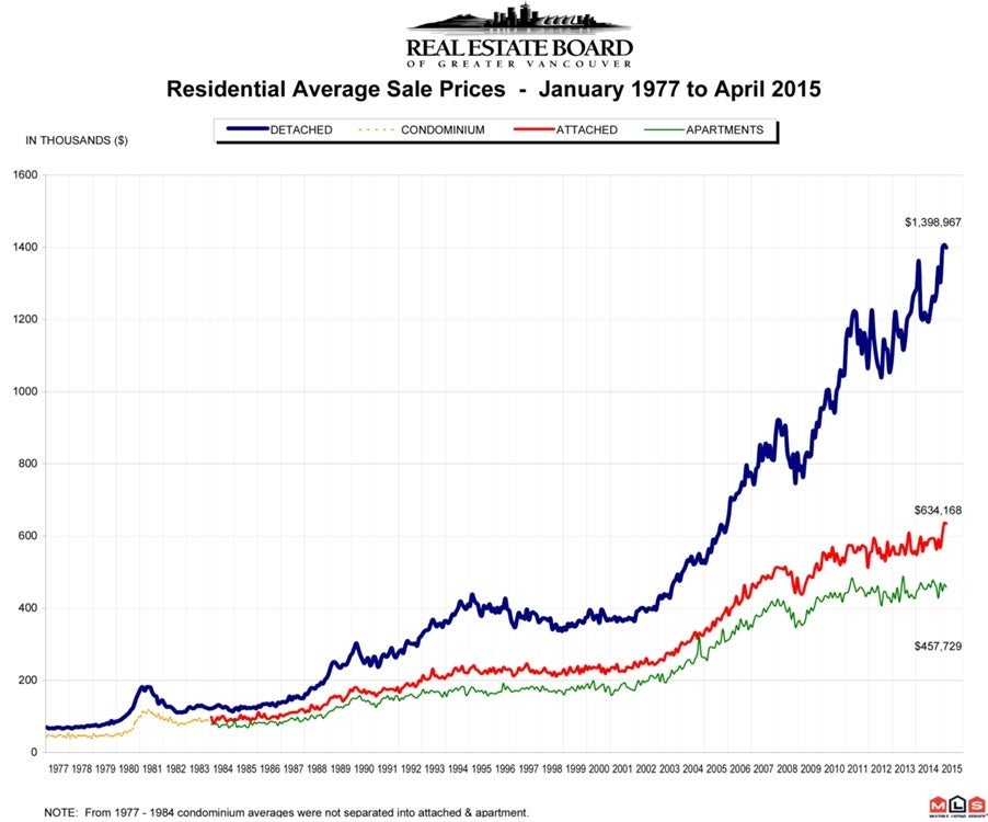 Residential Average Sale Price RASP April 2015 Real Estate Vancouver