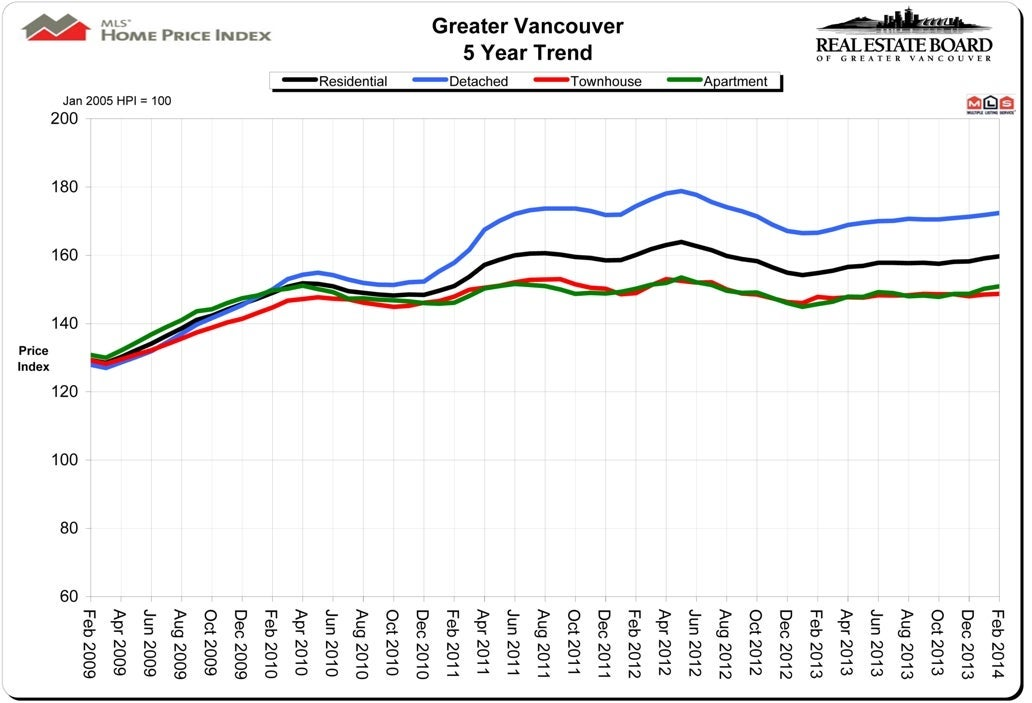 Housing Price Index HPI February 2014 Real Estate Vancouver Chris Frederickson
