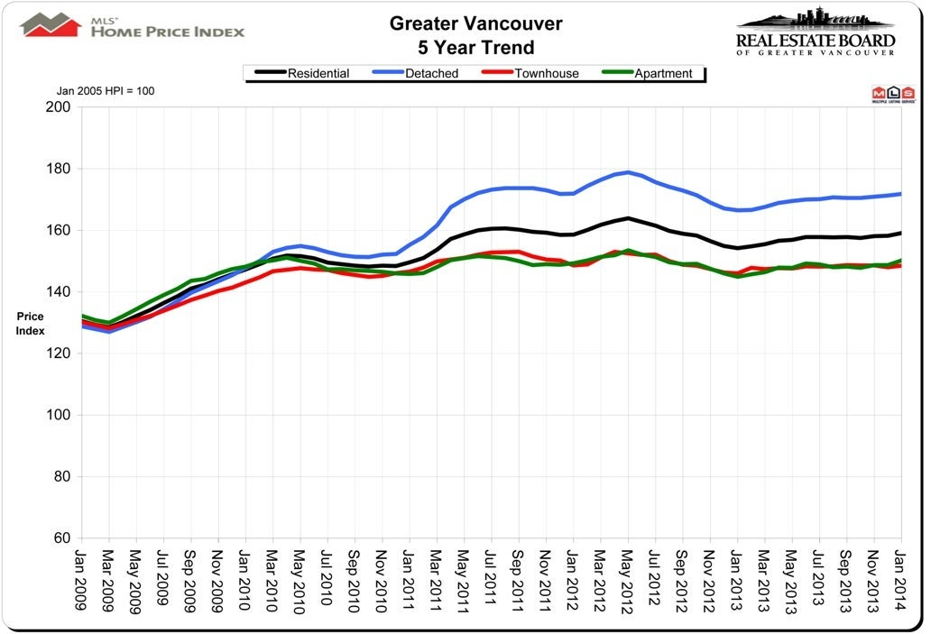 Housing Price Index HPI January 2014 Real Estate Vancouver Chris Frederickson