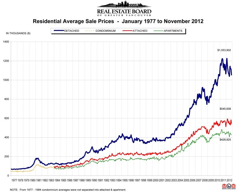 Vancouver Average Home Price December 2012