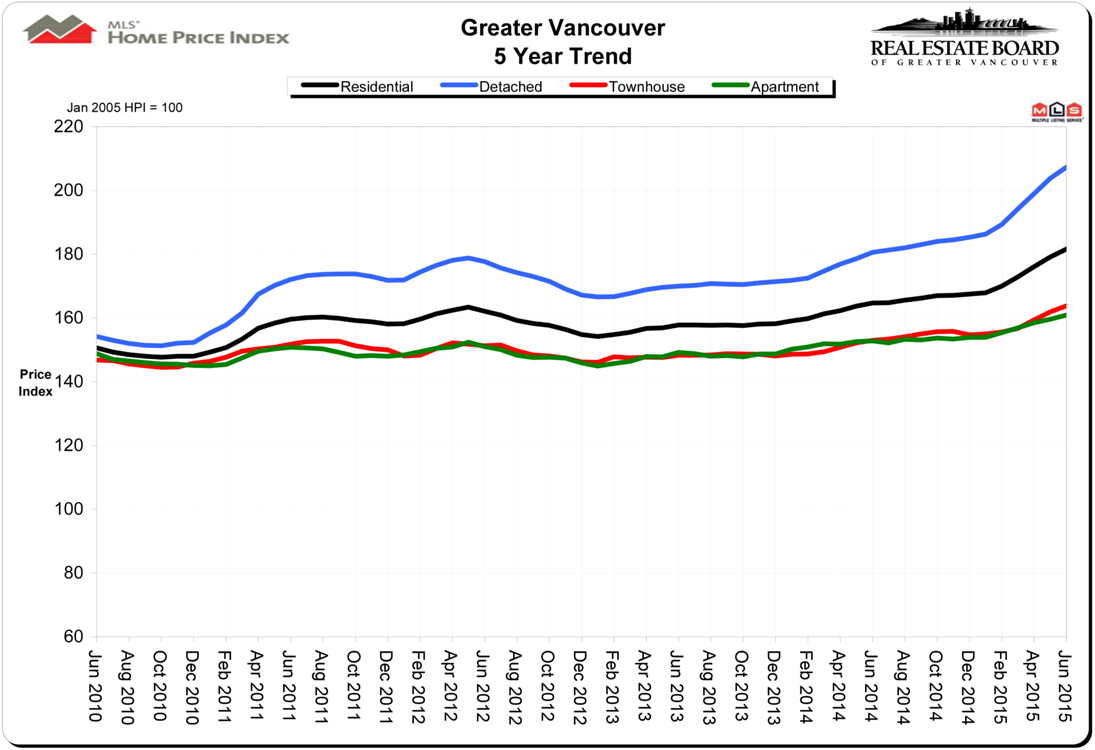 Home Price Index HPI June 2015 Real Estate Vancouver Chris Frederickson