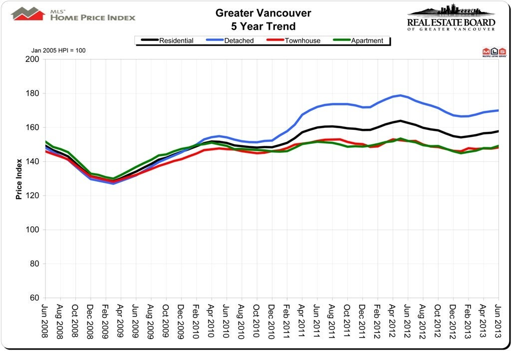 House Price Index HPI June 2013 Vancouver Real Estate Chris Frederickson