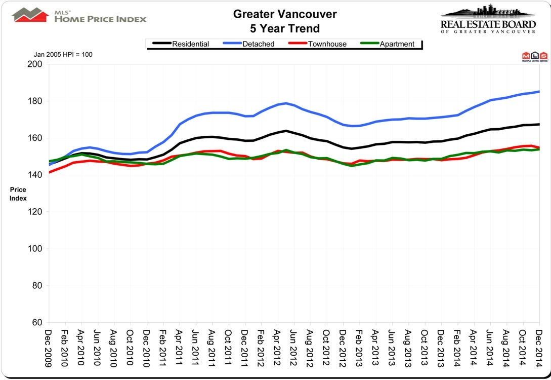 House Price Index HPI December 2014 Real Estate Vancouver Chris Frederickson