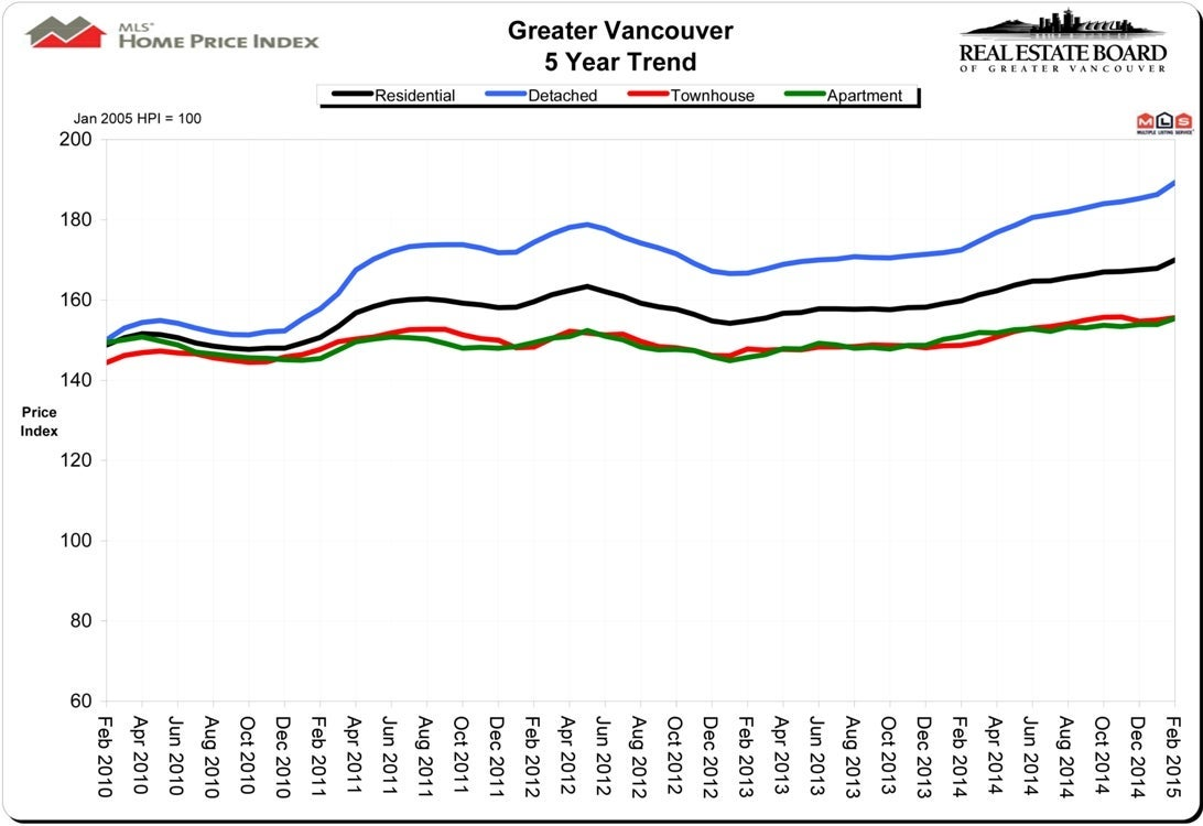February 2015 Housing Price Index HPI Real Estate Vancouver Chris Frederickson
