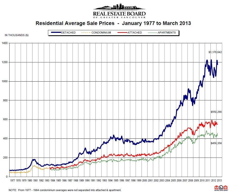 March 2013 Residential Average Sale Price Greater Vancouver Real Estate