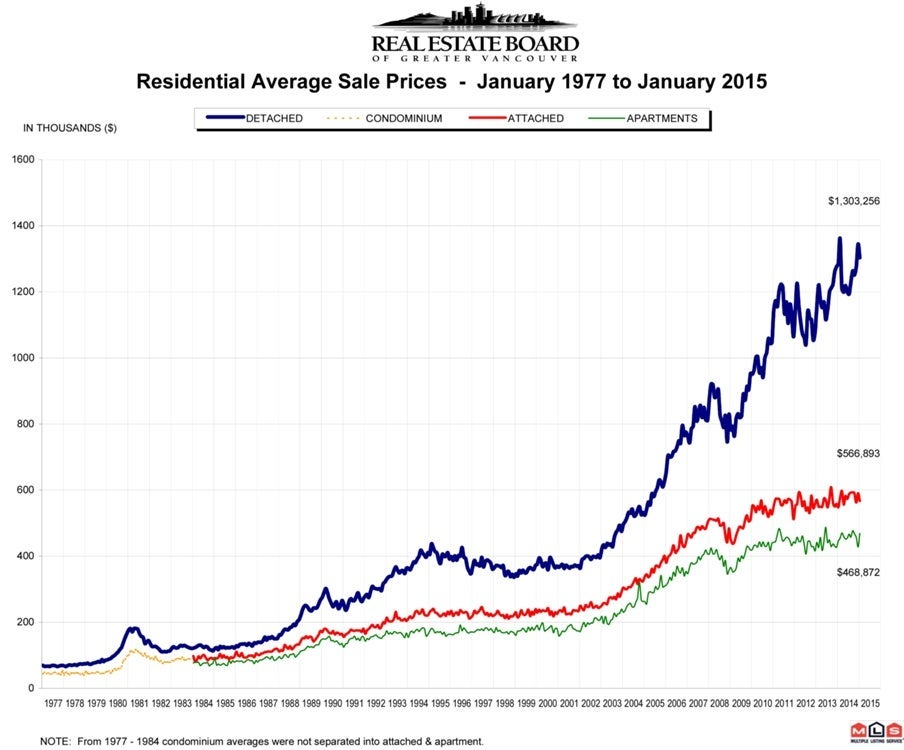 January 2015 Residential Average Sale Prices RASP Real Estate Vancouver Chris Frederickson