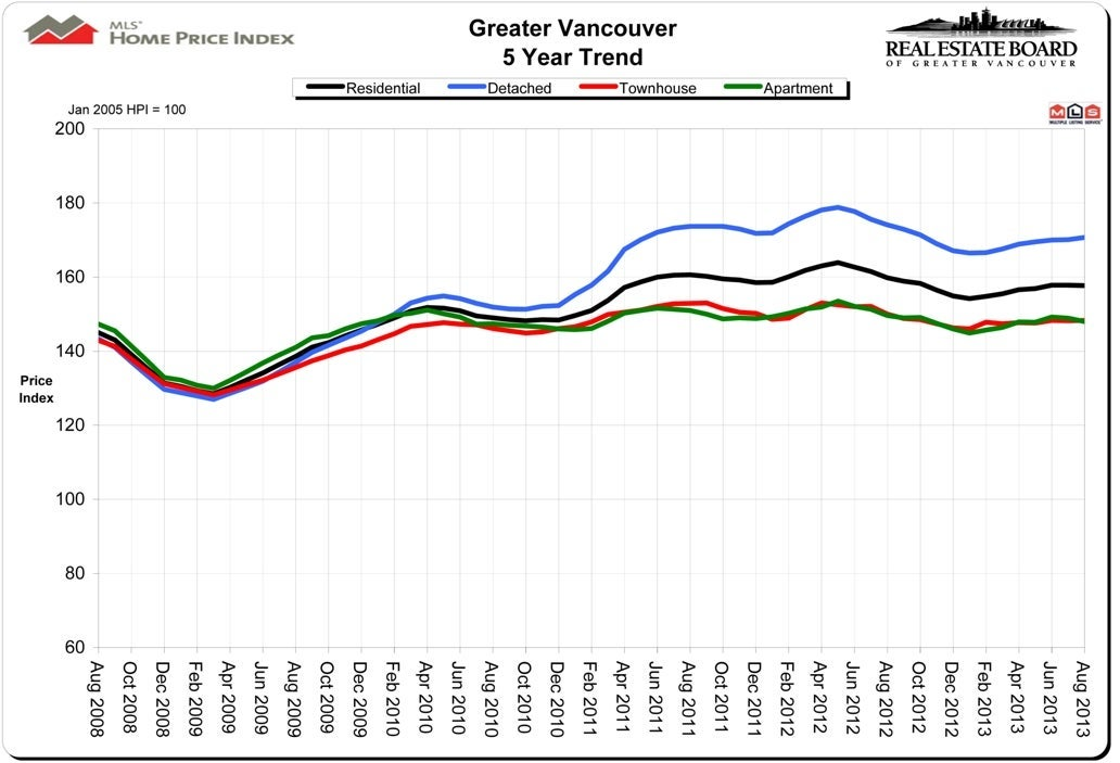 Housing Price Index HPI August 2013 Vancouver Real Estate Chris Frederickson