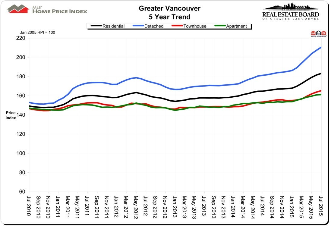 Home Price Index HPI July 2015 Real Estate Vancouver Chris Frederickson
