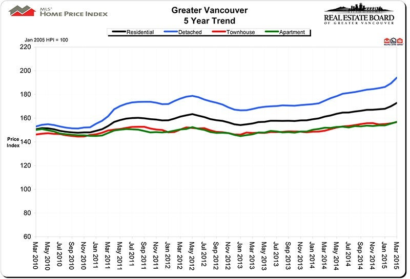 Home Price Index HPI April 2015 Real Estate Vancouver Chris Frederickson