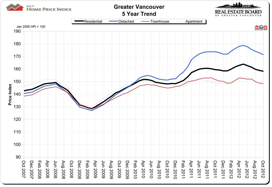 October 2012 Home Price Index Real Estate