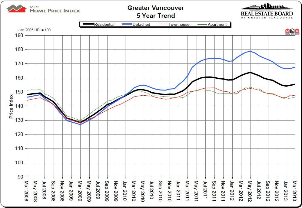 March 2013 HPI Greater Vancouver Real Estate Board