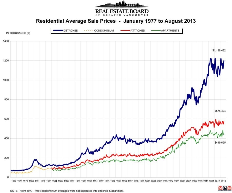 Residential Average Sale Price August 2013 Vancouver Real Estate Chris Frederickson