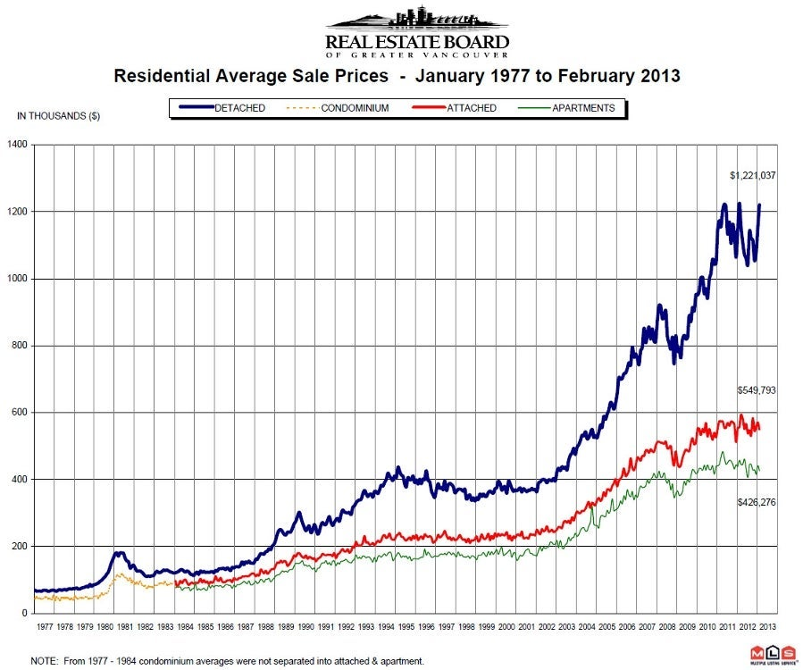 February 2013 Residential Average Sales Price Vancouver