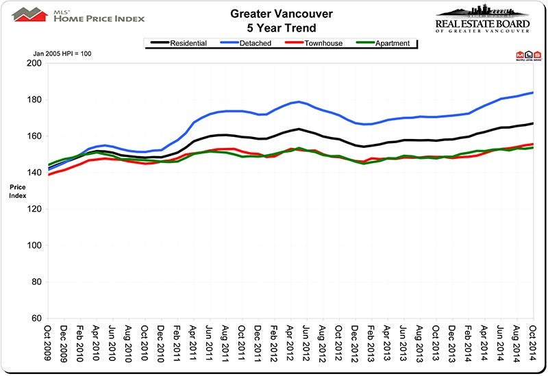 Home Price Index HPI October 2014 Real Estate Market Vancouver Statistics Chris Frederickson