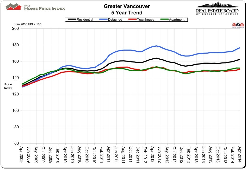 Housing Price Index HPI April 2014 Real Estate Vancouver Chris Frederickson