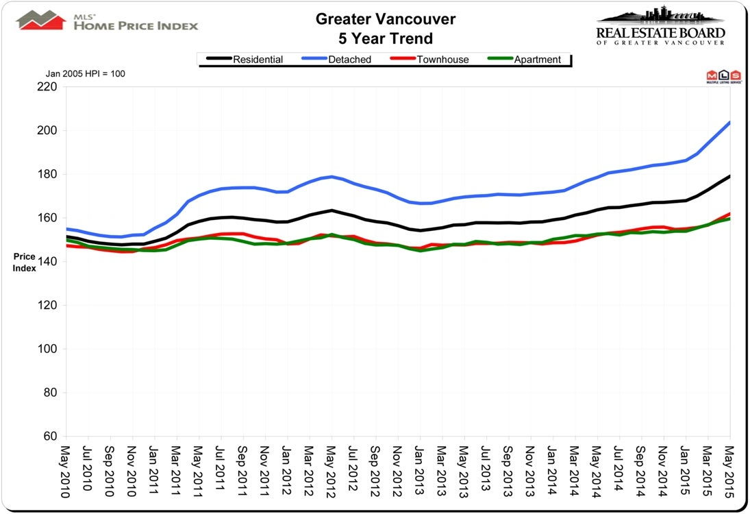 Home Price Index HPI May 2015 Real Estate Vancouver Chris Frederickson