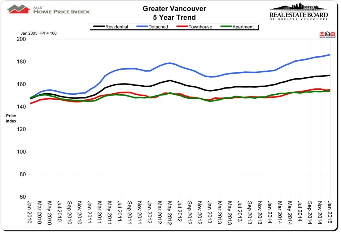 January 2015 HPI Housing Price Index Real Estate Vancouver Chris Frederickson