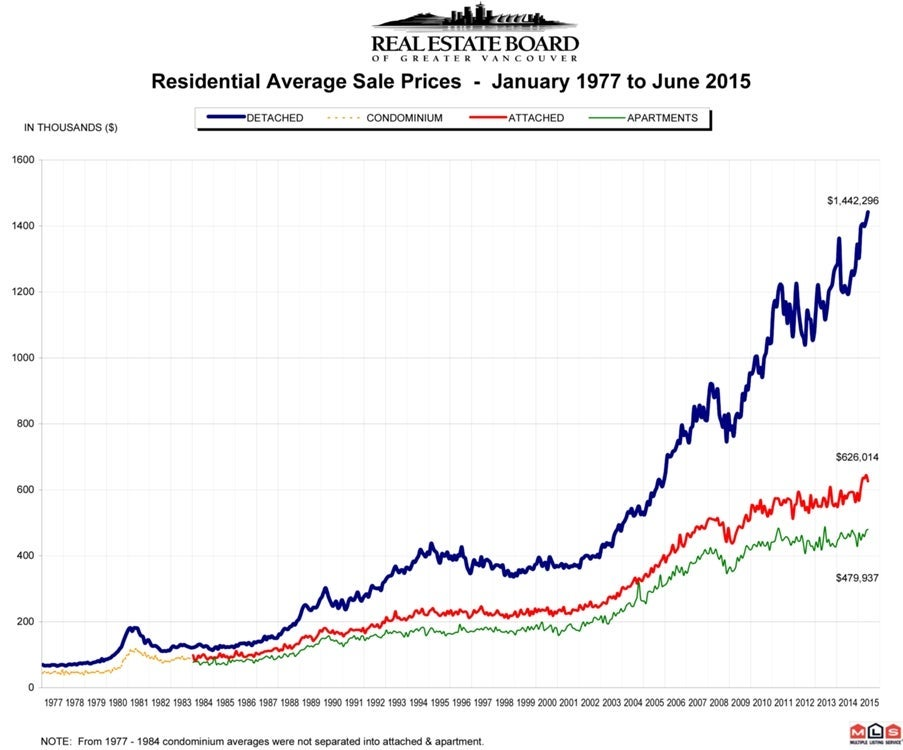 Residential Average Sale Price RASP June 2015 Real Estate Vancouver Chris Frederickson