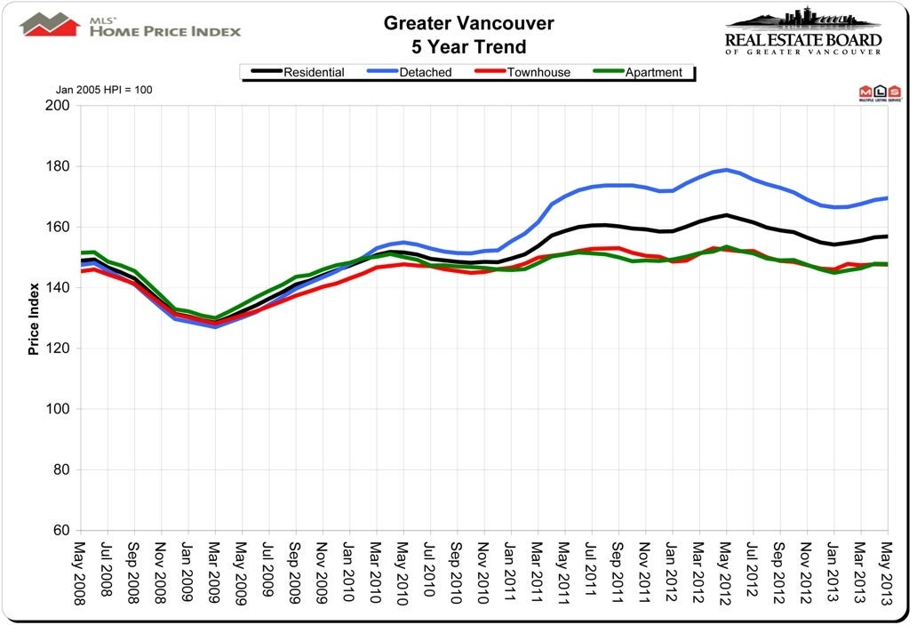 May 2013 Housing Price Index HPI Vancouver Real Estate
