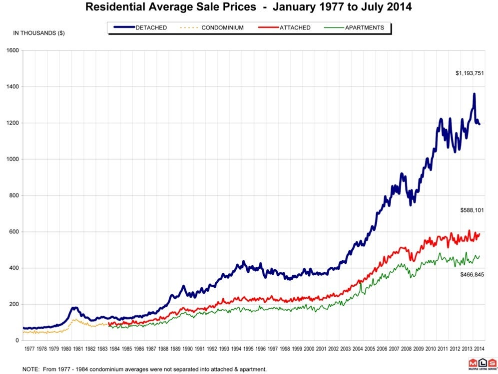 Residential Average Sales Price July 2014 Real Estate Vancouver Chris Frederickson