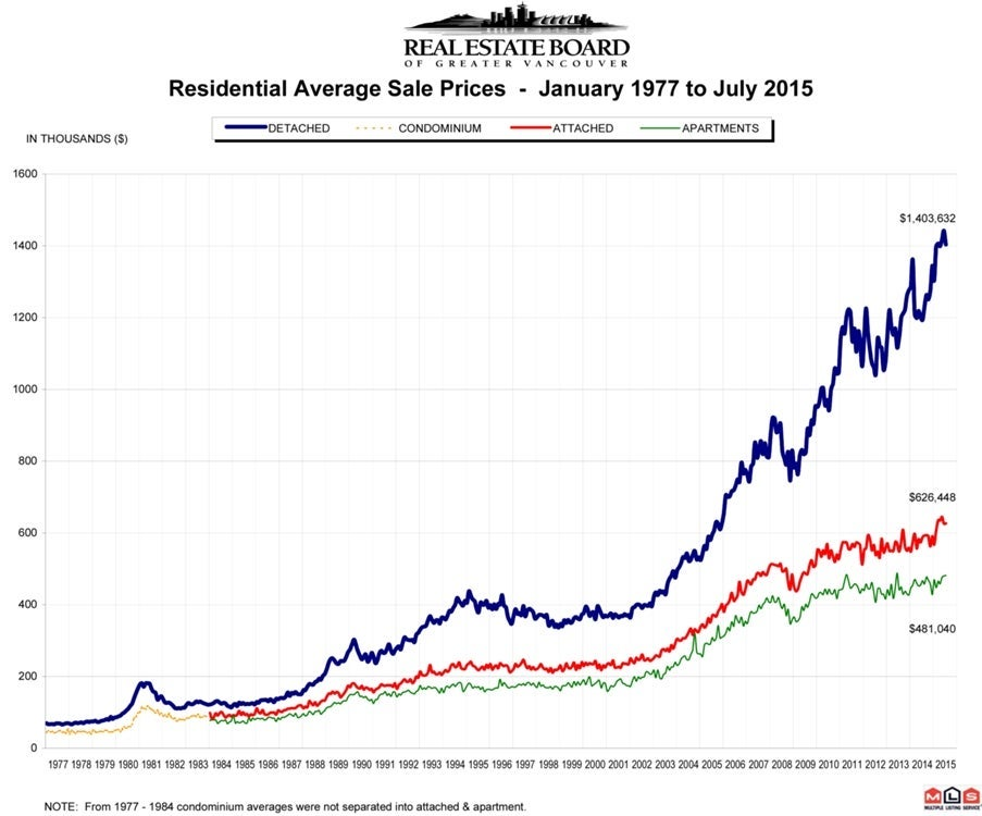 Residential Average Sale Price RASP July 2015 Real Estate Vancouver Chris Frederickson