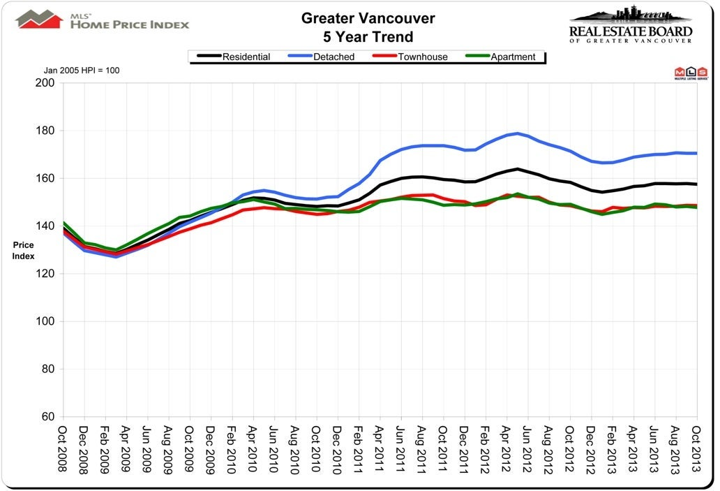 Housing Price Index HPI October 2013 Real Estate Vancouver Chris Frederickson