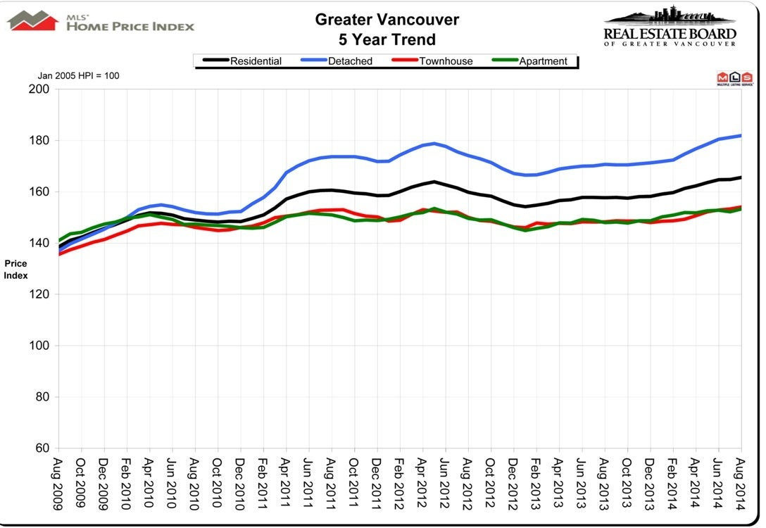 Home Price Index HPI Real Estate Vancouver August 2014 Chris Frederickson