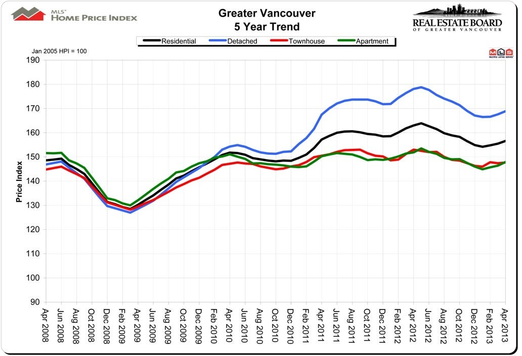 MLS Home Price Index April 2013 Vancouver Real Estate