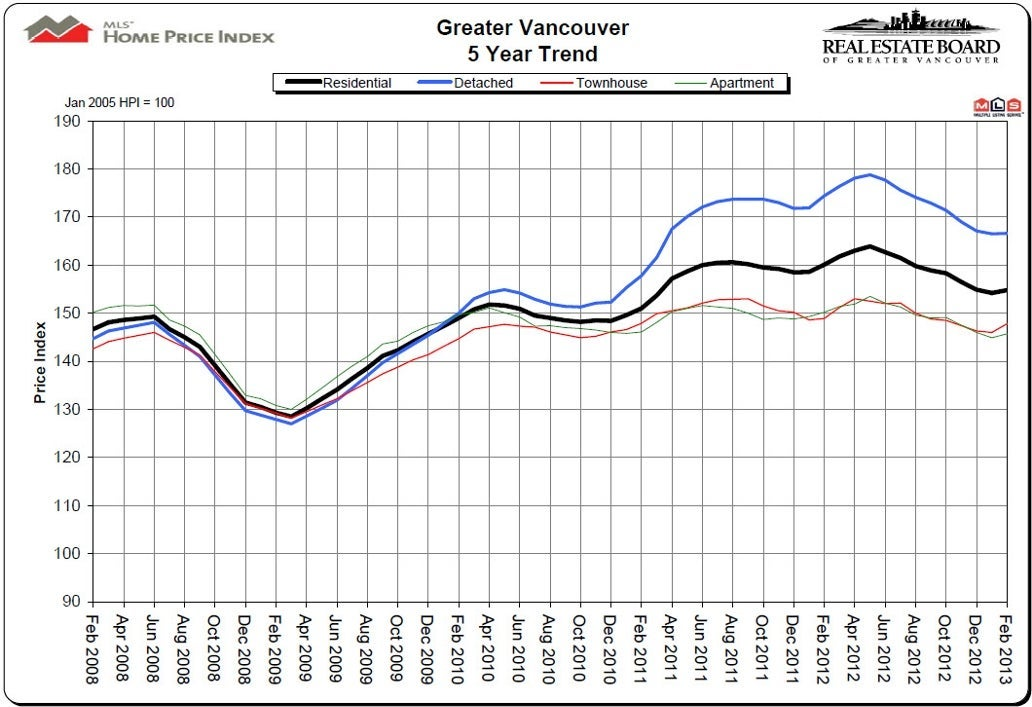 February 2013 House Price Index HPI Vancouver