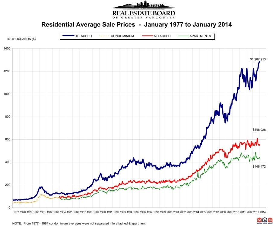 Residential Average Sale Price RASP January 2014 Real Estate Vancouver Chris Frederickson