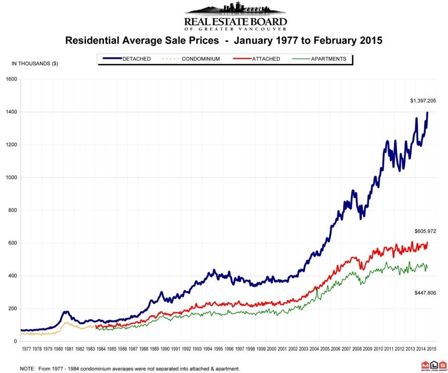 February 2015 Residential Average Sale Prices Real Estate Vancouver Chris Frederickson